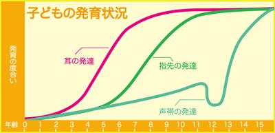 聴覚の成長